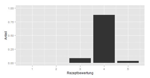 Rezeptgenerator: Barplot zur Rezeptbewertung