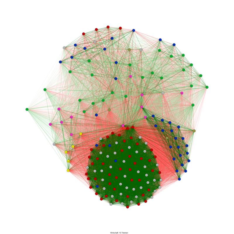 NRW17 - Netzwerk zum Abstimmverhalten im Bereich Wirtschaft - freie Gruppierung